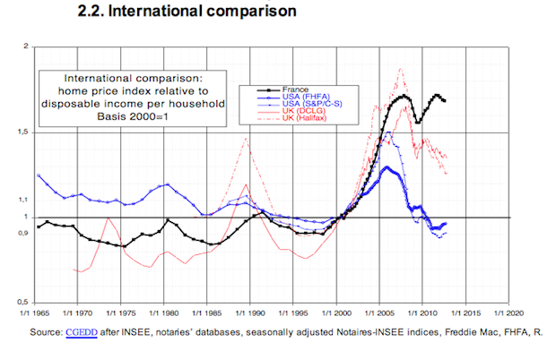 Housing market prices in France, UK and US.