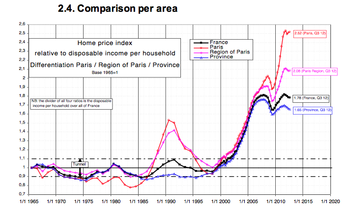House prices in France