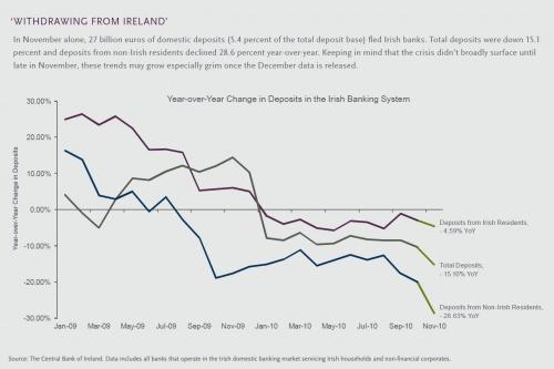 Le bankrun des banques irlandaises