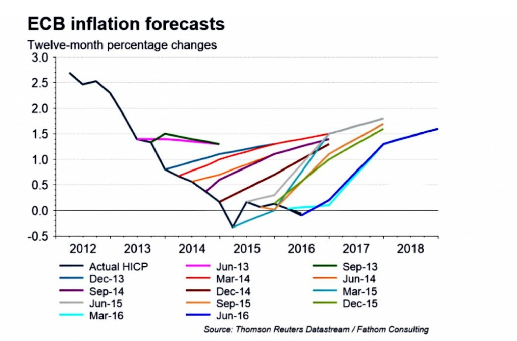 inflation-forecasts